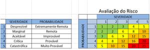 METODOLOGIA DE AVALIAÇÃO DOS RISCOS