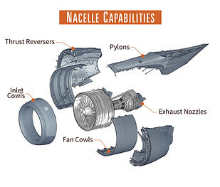 PCS Nacelle Capabilities List