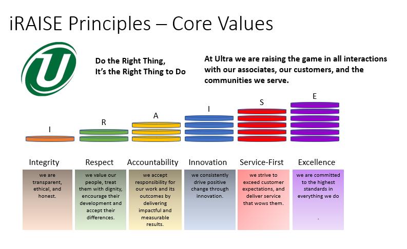 Core Values iRAISE FINAL.png