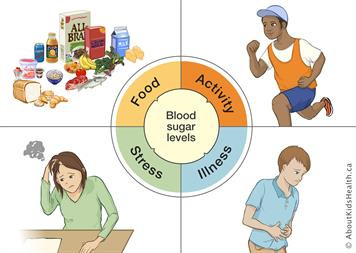 HOW TO CONTROL YOUR BLOOD SUGAR LEVELS?