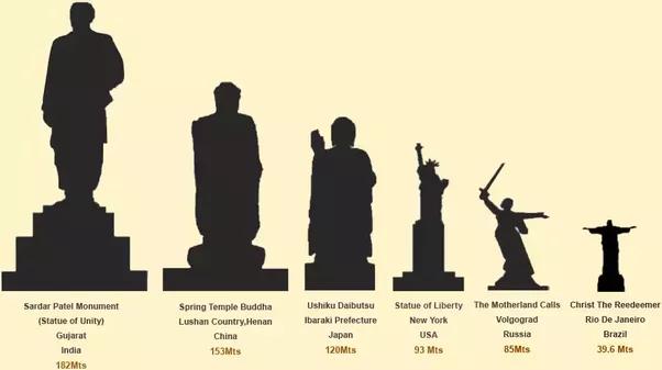 Gráfico com o tamanho das maiores estátuas
