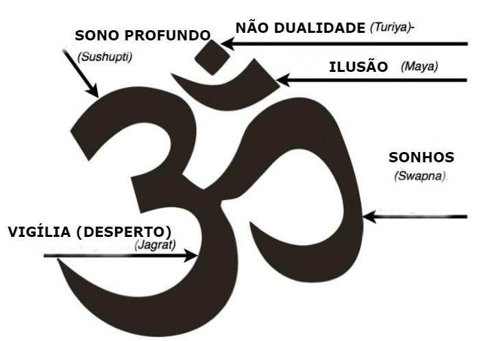 Conheça 7 Símbolos Hindus: origem e o que representam