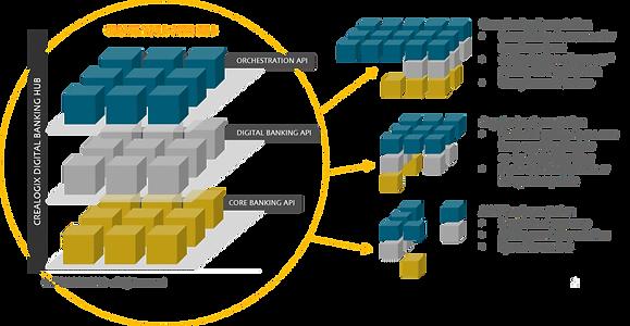crealogix digital hub architecture