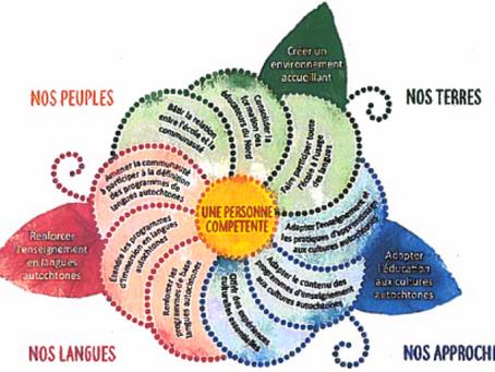 Bulletin spécial : Langues et cultures autochtones
