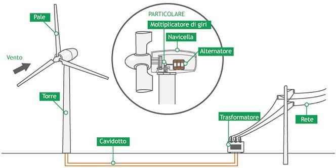 micro eolico,  greco energy,  bagheria,  sicilia,