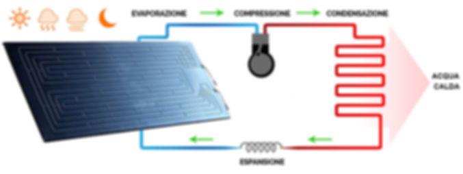 solare termodinamico,  greco energy,  bagheria,  sicilia,