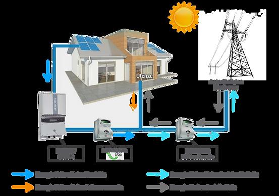 Fotovoltaico | Bagheria | Greco Energy - Energie rinnovabili  | Sicilia