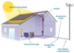 greco energy, energie rinnovabili, fotovoltaico, solare termico, bagheria, palermo, sicilia