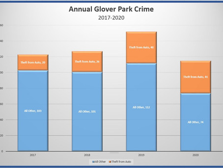 Glover Park Crime WAY Down in 2020