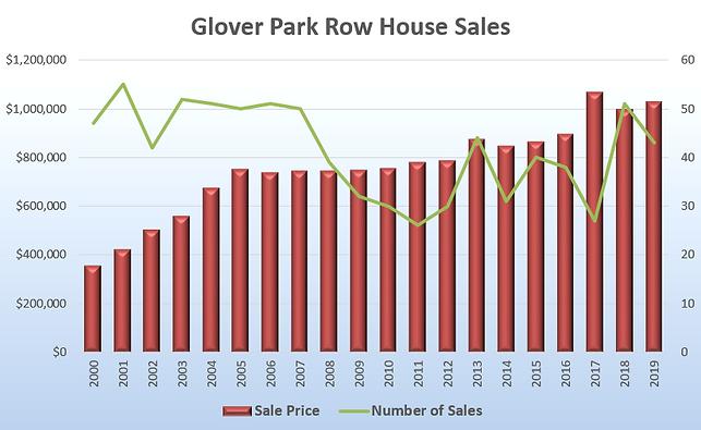 Glover Park Home Sales
