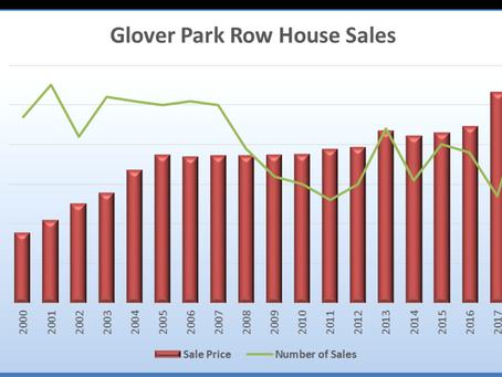 Glover Park Home Sales Trend