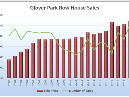 Glover Park Home Values Surge Again