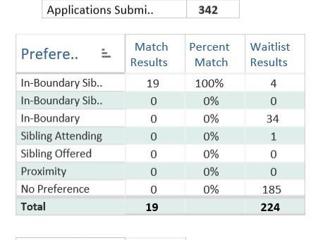 Stoddert Pre-K Applications Surge - Again!