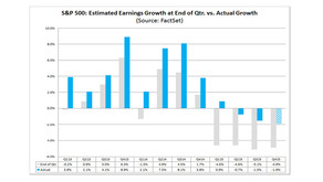 Woeful earnings threaten to intensify stock-market bloodbath Another quarter of earnings declines fo