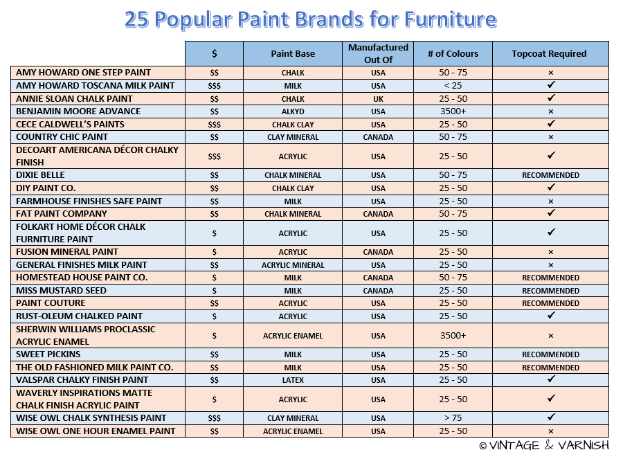25 Popular Paint Brands for Furniture - What is the BEST Paint to Use on Furniture?