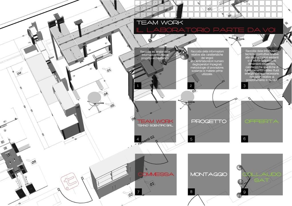Schema progettazione
