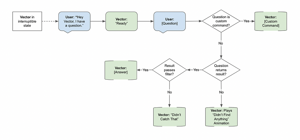 Flowchart of what Vector does in Q&A voice command