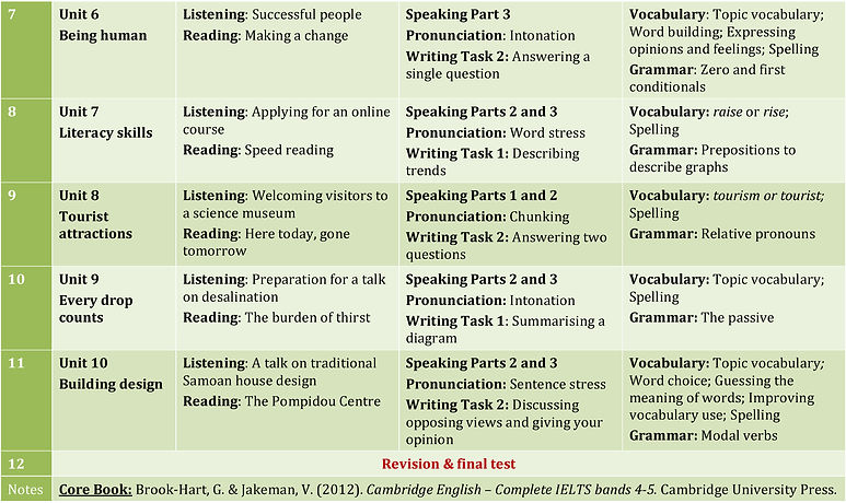 CHTRINH IELTS 5_Page_2.jpg