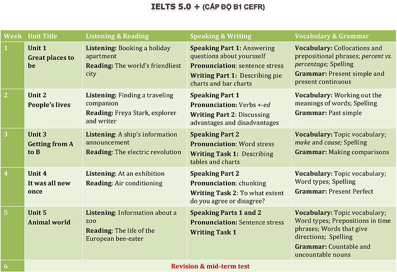 CHTRINH IELTS 5_Page_1.jpg