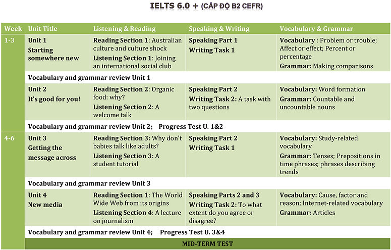 CHTRINH IELTS 6_Page_1.jpg