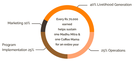 Your impact pie chart 2.png