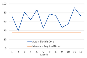 Biocide dosing example 2.PNG