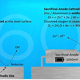 Uniform corrosion and cathodic protectio