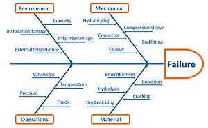 a60n fishbone diagram oil and gas perth subsea failure investigation