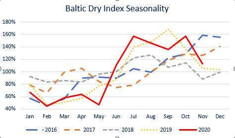 Bulk Carrier Seasonality and Longer Term Trends
