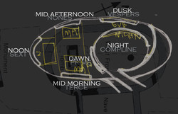 Concept Map for Labyrinth