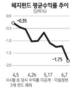 절대수익 낸다더니… 체면 구긴 한국형 헤지펀드