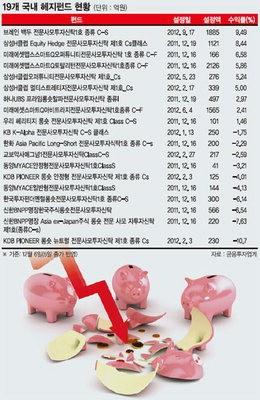 [한국형 헤지펀드 출범1년] (1) 설정액은 1조 돌파..수익률은 '극과 극'