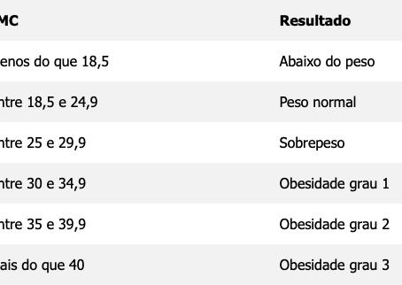 Tabela e resultados - IMC