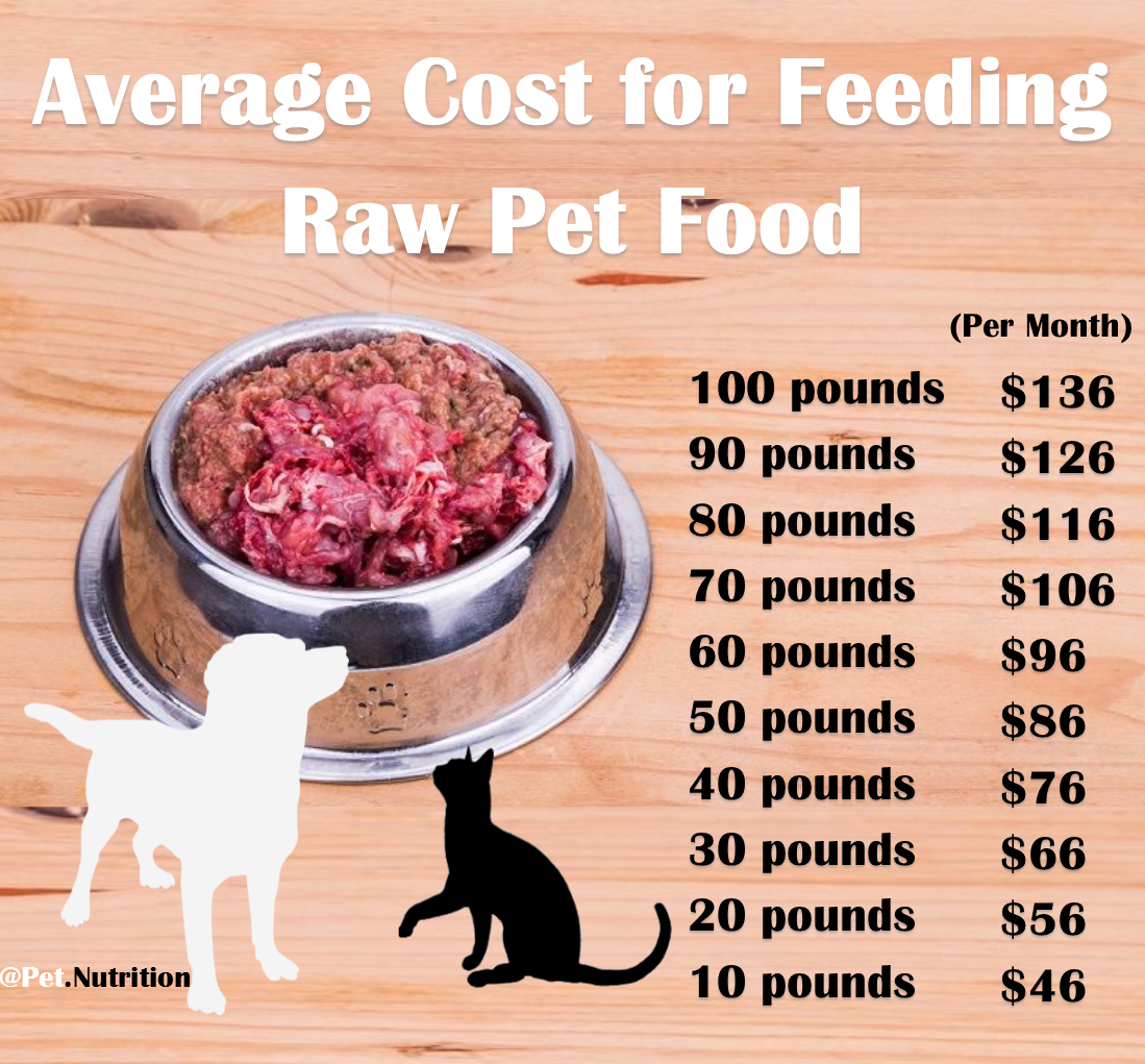 Average Cost for Feeding Raw Pet Food   Custom Raw Meal ...