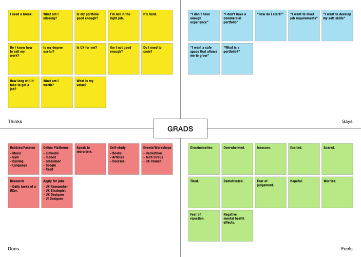 Grads Empathy Map