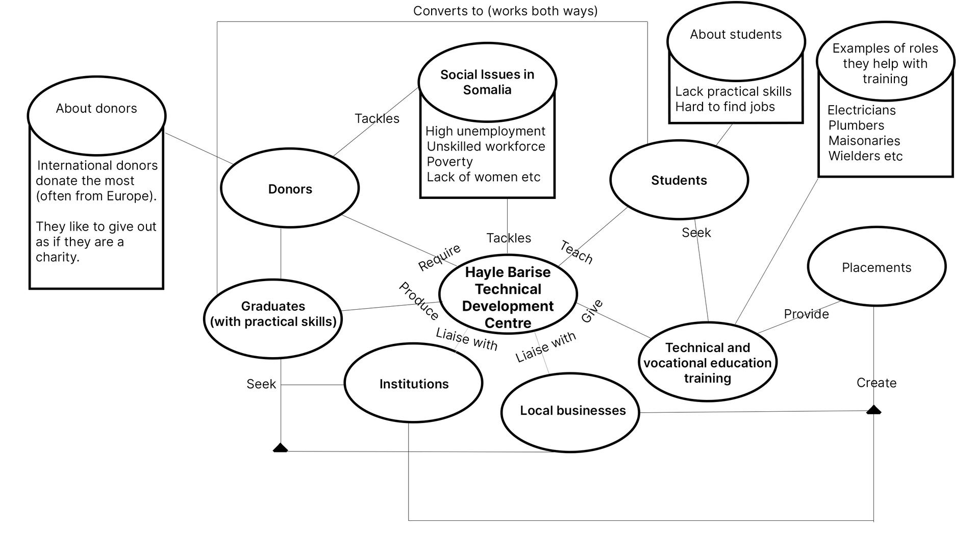 HBTDC Domain Model