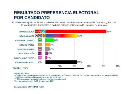 Darwin Eslava alcanzaría el 42% de los votos en Coacalco