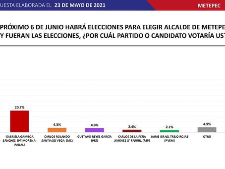 Fernando Flores Fernández 46.3% Gabriela Gamboa Sánchez 20.7%