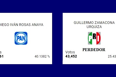 Guillermo Zamacona Urquiza, ganó una diputación local…¡perdiendo en las urnas!