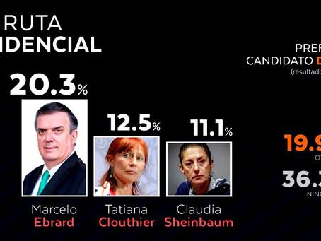 Marcelo Ebrard manda a Claudia Sheinbaum al tercer lugar de preferencias en MORENA