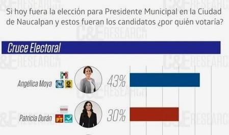 Angélica Moya ya se ubica en zona de triunfo electoral en Naucalpan