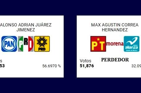 Max Correa Hernández perdió por paliza…¡pero seguirá siendo diputado local!