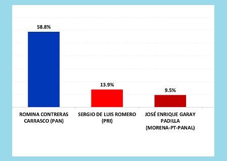 Romina Contreras Carrasco está alcanzando el 60% de preferencias en Huixquilucan