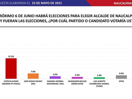 Angélica Moya 41.4% Patricia Durán Reveles 27.2%