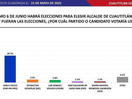 Encuesta en Cuautitlán Izcalli: Daniel Serrano Palacios 41.6% Karla Fiesco 29.7%