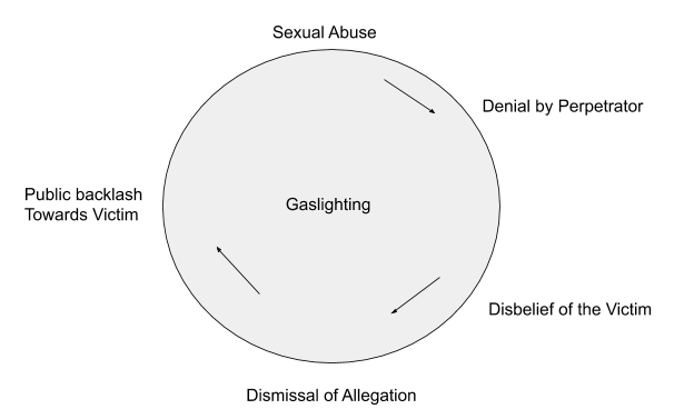 Sexual Abuse Reporting Cycle