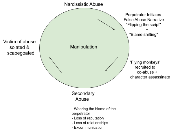 Narcissistic Abuse Reporting Cycle