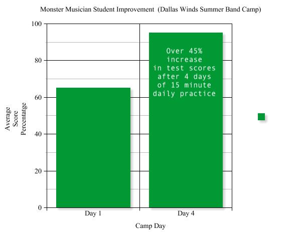 Monster musician improvement graph copy