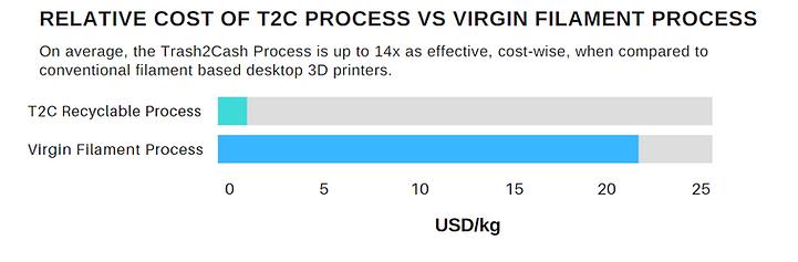 Rekative cost chart.png