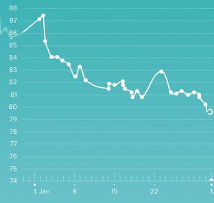 Zwischenbericht - 4 1/2 Wochen Diät - Motivation